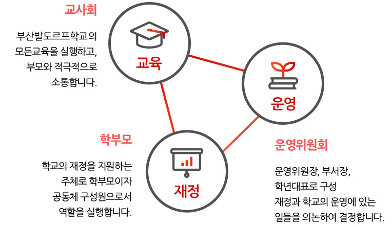 조직 및 운영 ,교사 운영 재정